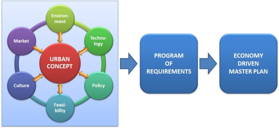 diagram-concept