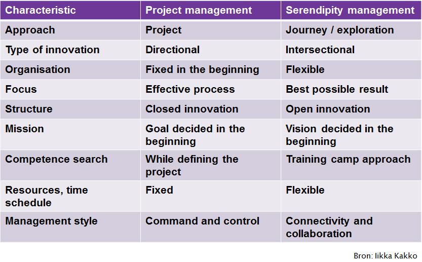 Serendipity management